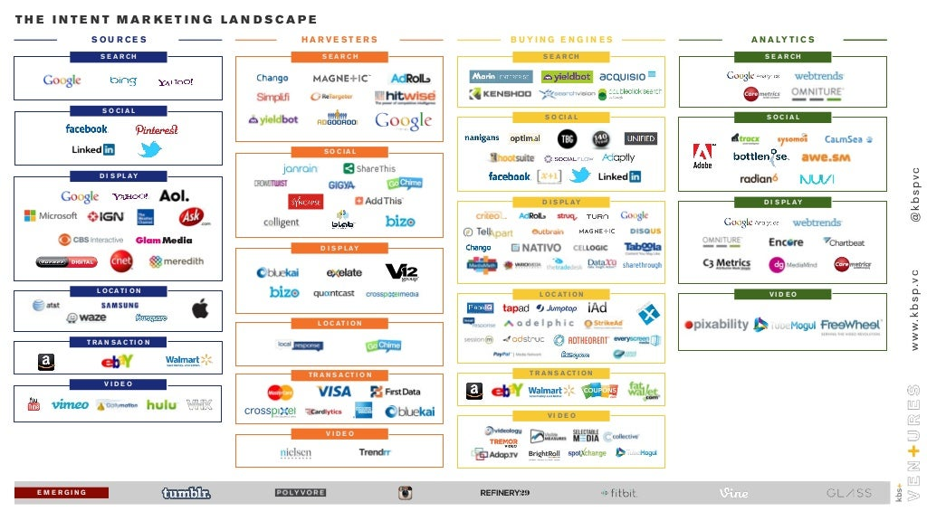 Intent Marketing Landscape
