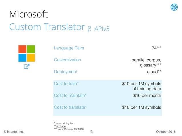 October 2018© Intento, Inc. Microsoft Custom Translator β APIv3 Language Pairs 74*** Customization parallel corpus, glossa...