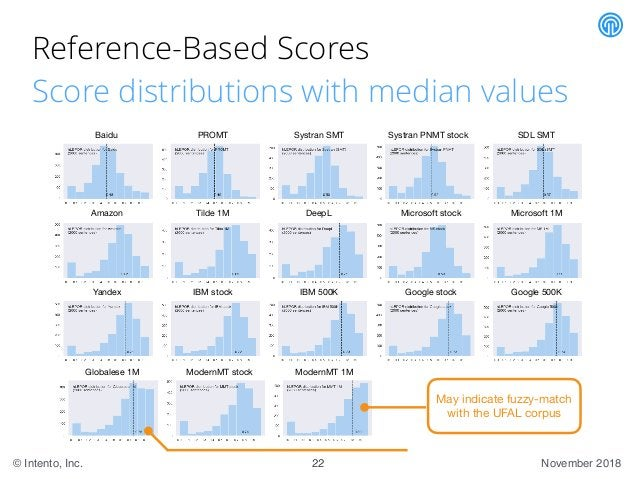 November 2018© Intento, Inc. Reference-Based Scores Score distributions with median values 22 Baidu PROMT Systran SMT Syst...