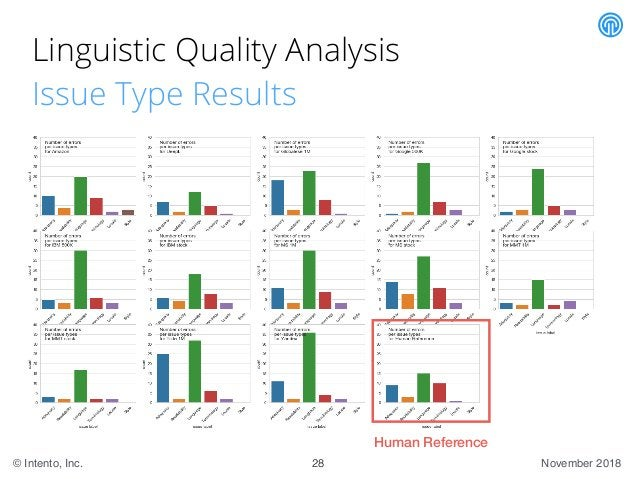 November 2018© Intento, Inc. Linguistic Quality Analysis Issue Type Results 28 Human Reference