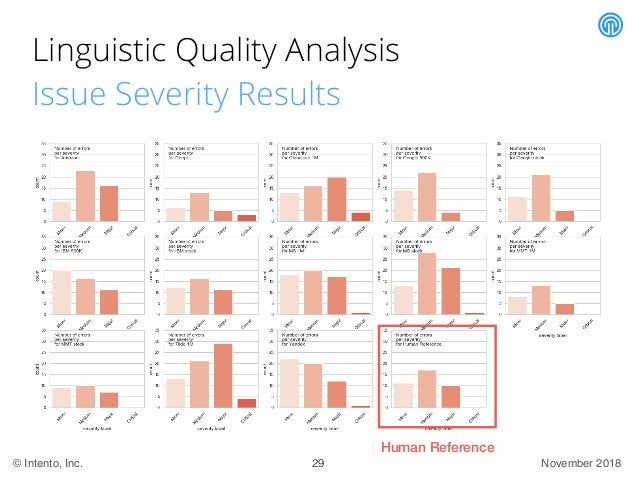 November 2018© Intento, Inc. Linguistic Quality Analysis Issue Severity Results 29 Human Reference