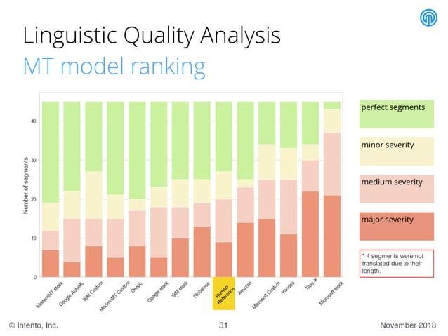 November 2018© Intento, Inc. Linguistic Quality Analysis MT model ranking 31 minor severity perfect segments medium severi...