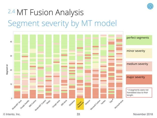 November 2018© Intento, Inc. 2.4 MT Fusion Analysis Segment severity by MT model 33 minor severity perfect segments medium...