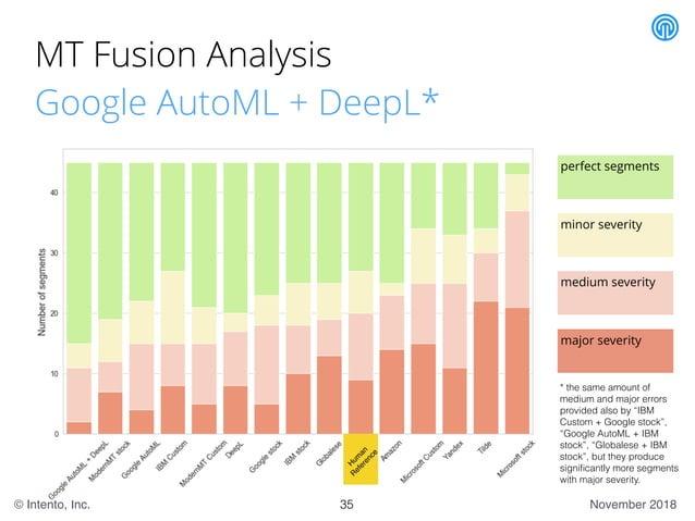 November 2018© Intento, Inc. MT Fusion Analysis Google AutoML + DeepL* 35 * the same amount of medium and major errors pro...