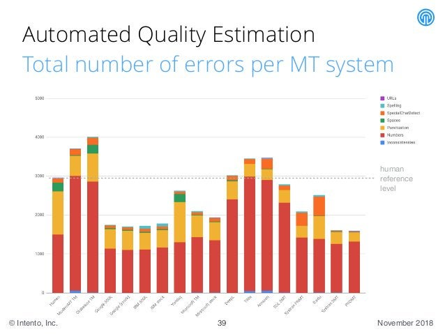 November 2018© Intento, Inc. Automated Quality Estimation Total number of errors per MT system 39 human   reference  level