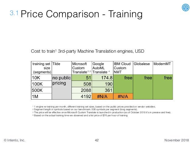 November 2018© Intento, Inc. 3.1 Price Comparison - Training Cost to train1 3rd-party Machine Translation engines, USD 42 ...