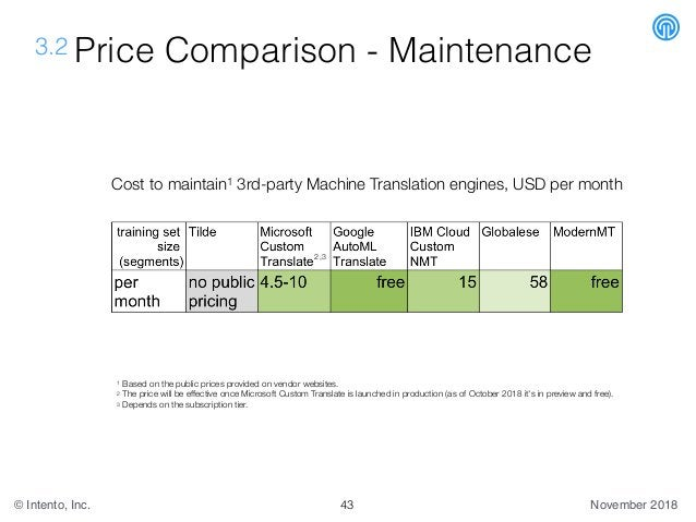 November 2018© Intento, Inc. 3.2 Price Comparison - Maintenance Cost to maintain1 3rd-party Machine Translation engines, U...