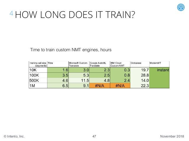 November 2018© Intento, Inc. 4 HOW LONG DOES IT TRAIN? 47 Time to train custom NMT engines, hours