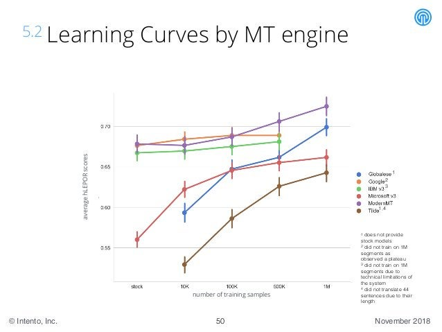 November 2018© Intento, Inc. 5.2 Learning Curves by MT engine 50 1 1,4 3 2 1 does not provide stock models 2 did not train...
