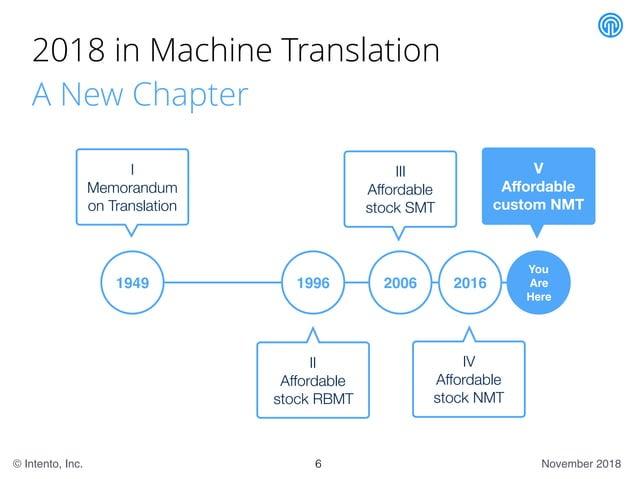 November 2018© Intento, Inc. 2018 in Machine Translation A New Chapter 6 1949 You Are Here I Memorandum on Translation 199...