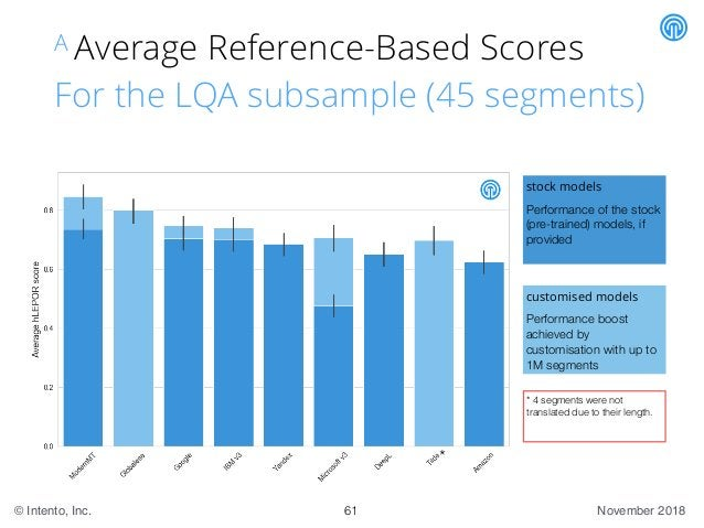 November 2018© Intento, Inc. A Average Reference-Based Scores For the LQA subsample (45 segments) customised models Perfor...