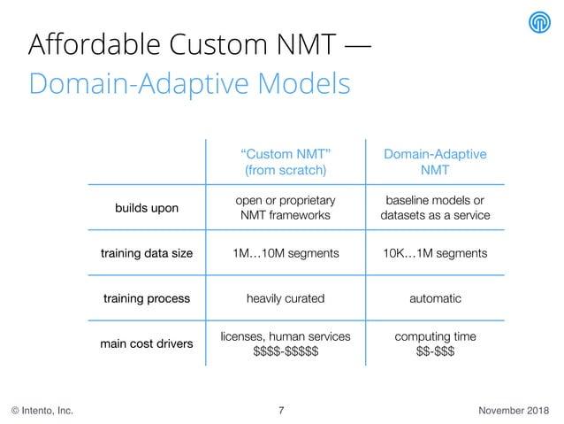 "November 2018© Intento, Inc. Affordable Custom NMT — Domain-Adaptive Models 7 ""Custom NMT""  (from scratch) Domain-Adaptive ..."