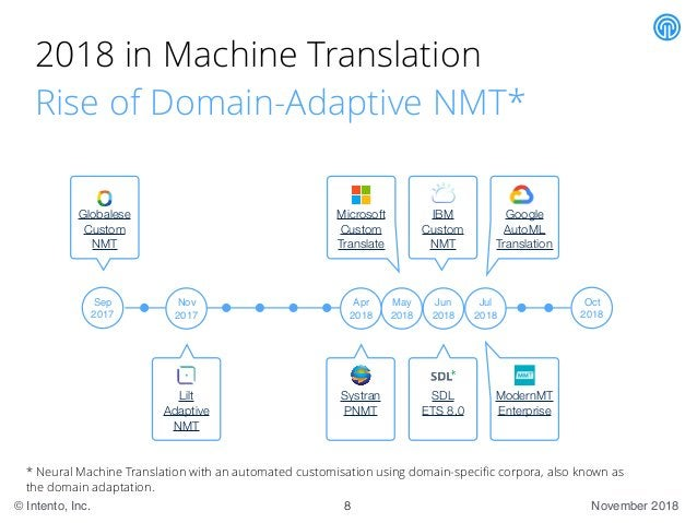 November 2018© Intento, Inc. 2018 in Machine Translation Rise of Domain-Adaptive NMT* 8 Sep 2017 Oct 2018 * Neural Machine...