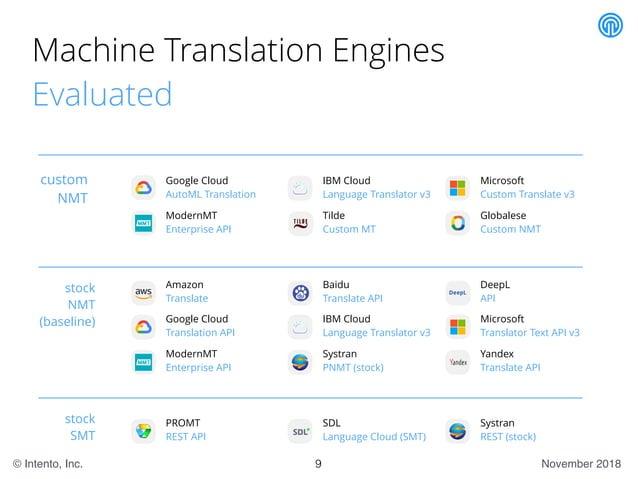 November 2018© Intento, Inc. Machine Translation Engines Evaluated Google Cloud AutoML Translation IBM Cloud Language Tran...