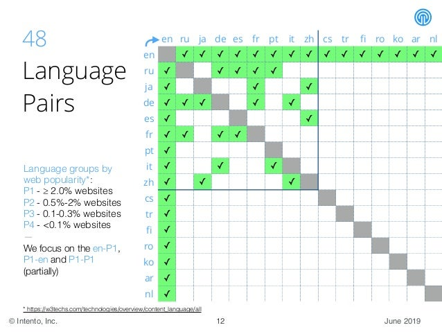 June 2019© Intento, Inc. 48 Language Pairs * https://w3techs.com/technologies/overview/content_language/all Language group...