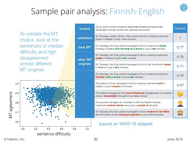 June 2019© Intento, Inc. Sample pair analysis: Finnish-English 20 sentence difficulty MTagreement source Oulun poliisi onni...