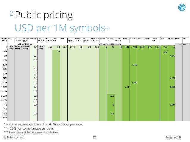 June 2019© Intento, Inc. 2 Public pricing USD per 1M symbols*** * volume estimation based on 4.79 symbols per word ** +20%...