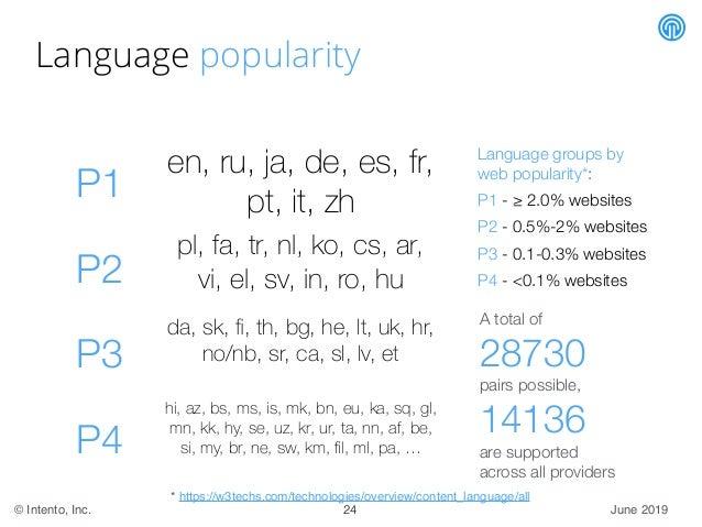 June 2019© Intento, Inc. Language popularity Language groups by web popularity*: P1 - ≥ 2.0% websites P2 - 0.5%-2% website...