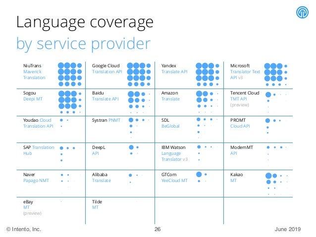 June 2019© Intento, Inc. Language coverage by service provider NiuTrans Maverick Translation Google Cloud Translation API ...