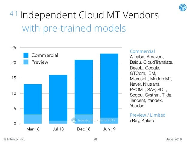 June 2019© Intento, Inc. 4.1 Independent Cloud MT Vendors with pre-trained models Commercial Alibaba, Amazon, Baidu, Cloud...