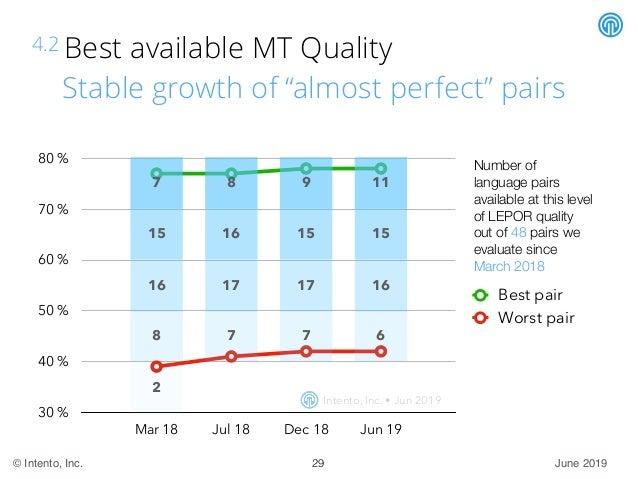 June 2019© Intento, Inc. 30% 40% 50% 60% 70% 80% Mar 18 Jul 18 Dec 18 Jun 19 Best pair Worst pair 8 9 4.2 Best avail...