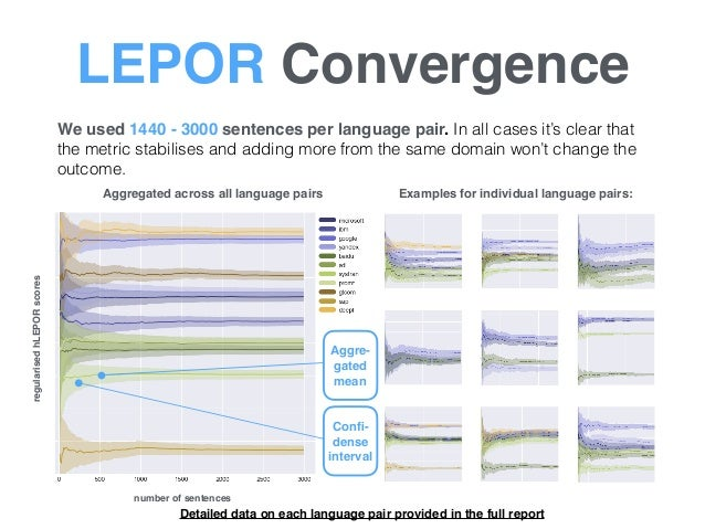 LEPOR Convergence We used 1440 - 3000 sentences per language pair. In all cases it's clear that the metric stabilises and ...