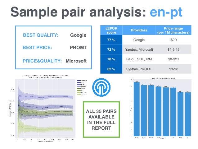 Sample pair analysis: en-pt LEPOR score Providers Price range (per 1M characters) 77% Google $20 72% Yandex, Microsoft $...
