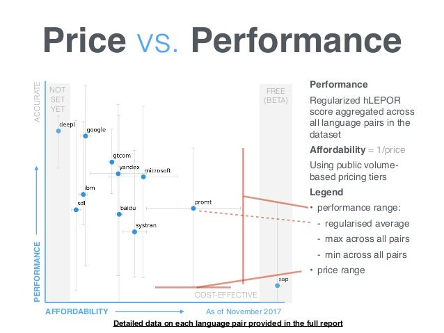 Price vs. Performance AFFORDABILITY PERFORMANCE As of November 2017 COST-EFFECTIVE ACCURATE FREE (BETA) NOT SET YET COST-E...