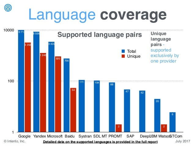 Language coverage Unique language pairs - supported exclusively by one provider 1 100 10000 Google Yandex Microsoft Baidu ...