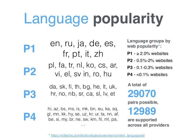 Language popularity Language groups by web popularity*: P1 - ≥ 2.0% websites P2 - 0.5%-2% websites P3 - 0.1-0.3% websites ...