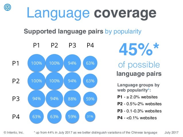 Language groups by web popularity*: P1 - ≥ 2.0% websites P2 - 0.5%-2% websites P3 - 0.1-0.3% websites P4 - <0.1% websites ...