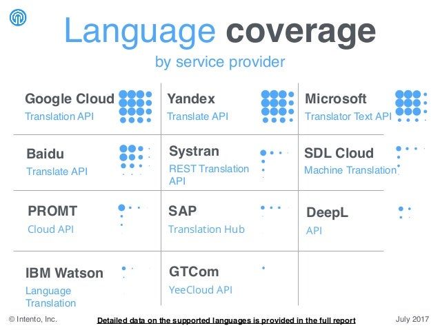 by service provider Google Cloud Translation API Microsoft Translator Text API Yandex Translate API Systran REST Translati...