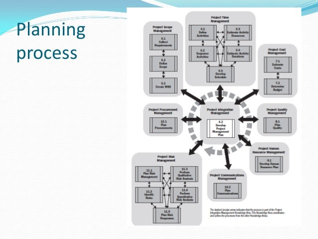 IPMA Competence Baseline
