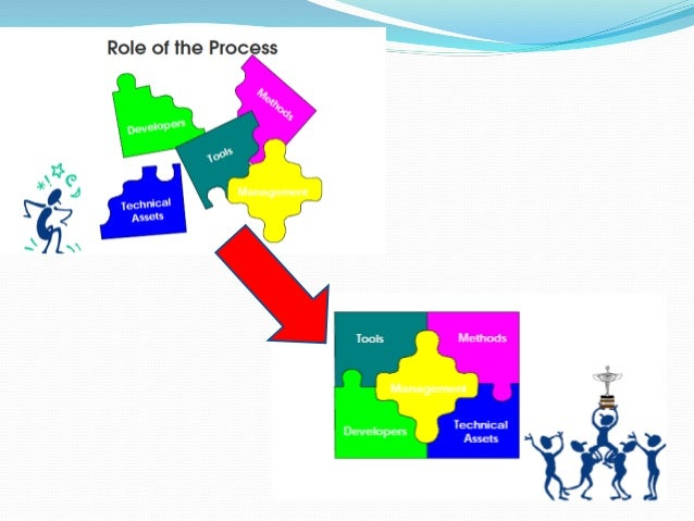 """Why choose """"Agile""""? """"When the process is too complicated for the defined approach, the empirical approach is the appropria..."""