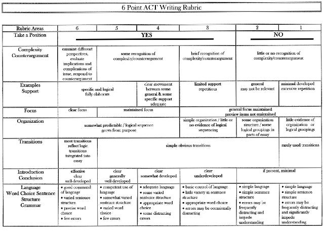 Act rubric for grading essays