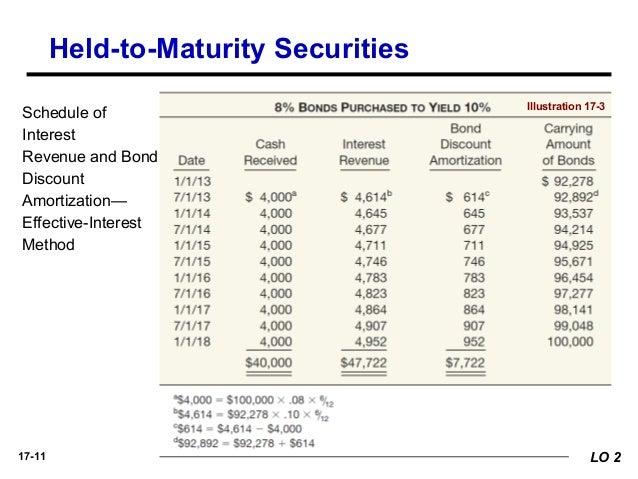 bond premium amortization calculator