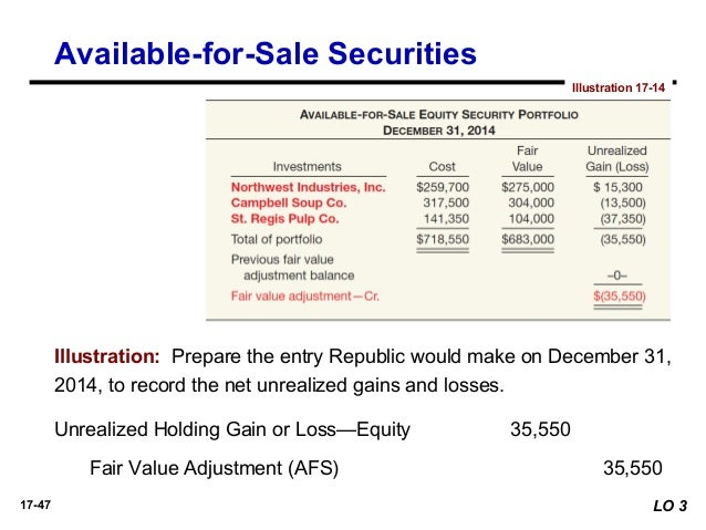 Accounting For Available For Sale Investments
