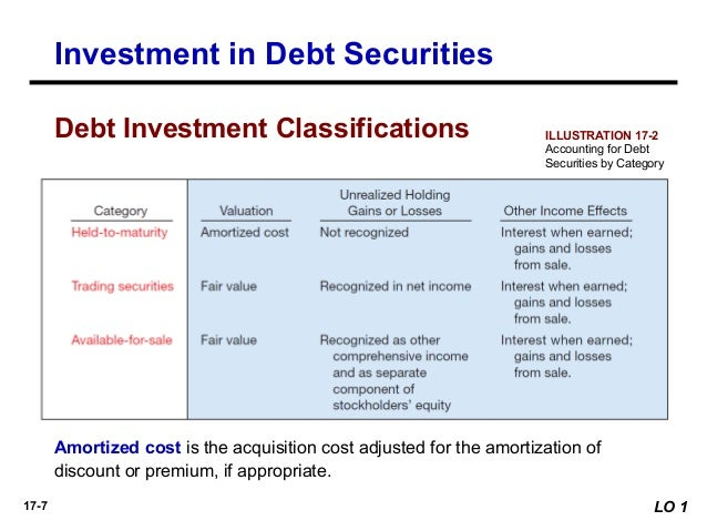 Accounting For Held To Maturity Securities