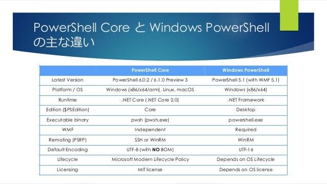 PowerShell Core と Windows PowerShell の主な違い PowerShell Core Windows PowerShell Latest Version PowerShell 6.0.2 / 6.1.0 Prev...