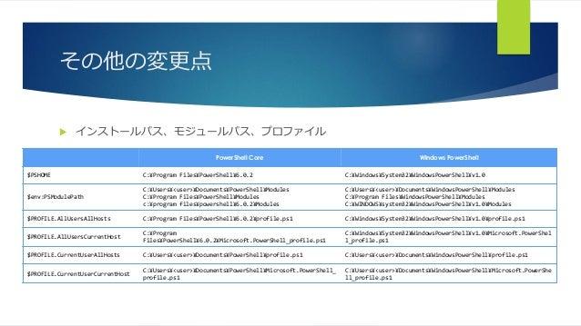 その他の変更点  インストールパス、モジュールパス、プロファイル PowerShell Core Windows PowerShell $PSHOME C:¥Program Files¥PowerShell¥6.0.2 C:¥Windows¥...