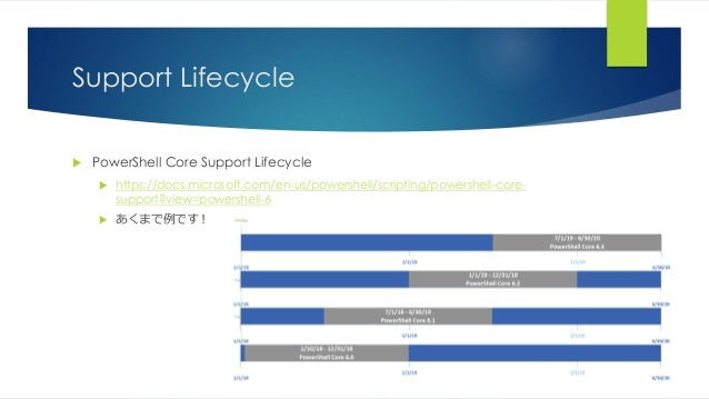 Support Lifecycle  PowerShell Core Support Lifecycle  https://docs.microsoft.com/en-us/powershell/scripting/powershell-c...