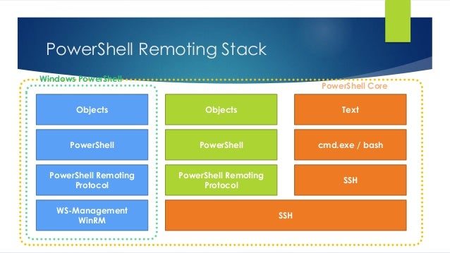 PowerShell Remoting Stack WS-Management WinRM SSH PowerShell Remoting Protocol PowerShell Remoting Protocol SSH PowerShell...