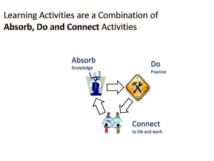 Learning Activities are a Combination of Absorb, Do and Connect Activities<br />Content taken from  E-Learning by Design (...