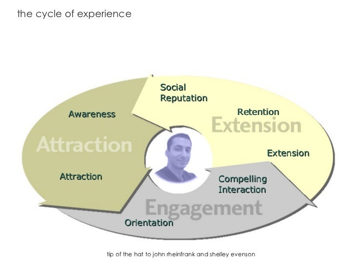 the cycle of experience Social Reputation Awareness Attraction Orientation Compelling   Interaction Extension Retention ti...