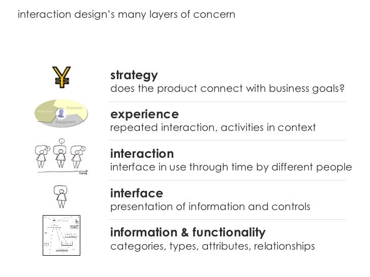 interaction design's many layers of concern strategy does the product connect with business goals? experience repeated int...
