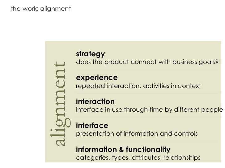 the work: alignment alignment strategy does the product connect with business goals? experience repeated interaction, acti...