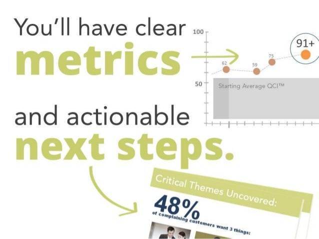 Research-Driven Customer Experience Audits