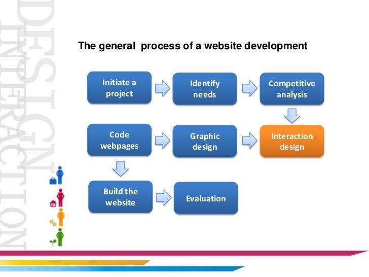 Interaction design  Slide 2