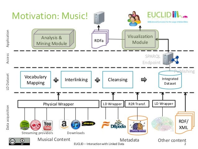 Interaction with Linked Data Slide 2