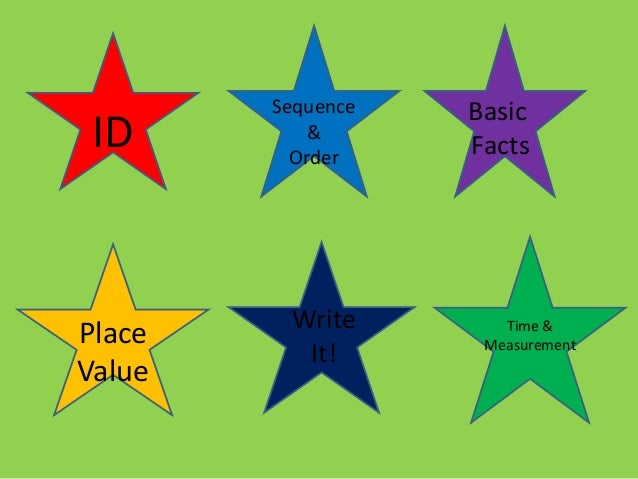 ID Sequence & Order Basic Facts Place Value Write It! Time & Measurement